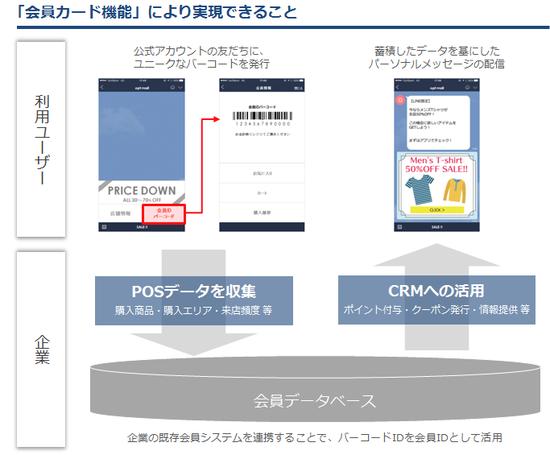 LINE ビジネスコネクト配信ツール「TSUNAGARU」