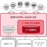 富士通、「DMPインテグレーションサービス」を販売開始
