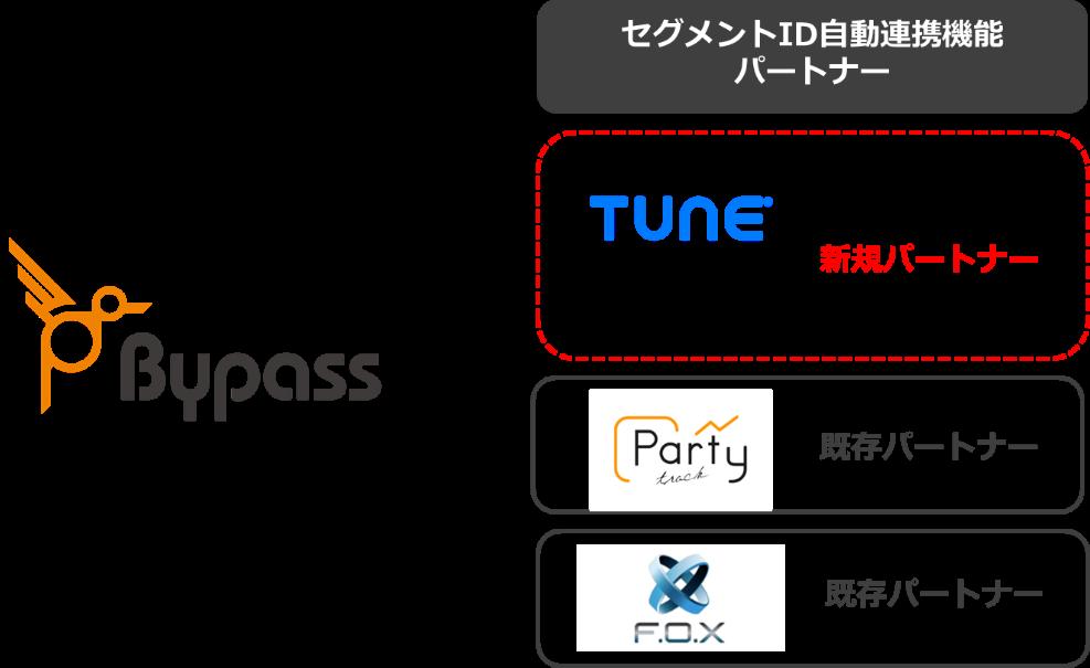 tuneとbypass