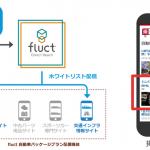 fluct Direct Reach、RTBによるインフィード型ネイティブ広告の提供開始