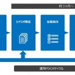 メンバーズ、Automagiと業務提携しFacebook MessengerのBotを活用したマーケティングサービスを提供開始