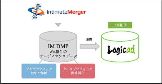 『Logicad』とインティメート・マージャーDMPとの連携イメージ