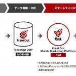 フリークアウトの「Red」、アプリプロモーション向け広告配信サービスを開始