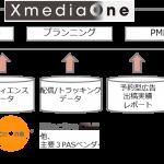 DACのハイブリッドメディアプランニングプラットフォーム「XmediaOne」、PMP取引機能の提供を開始