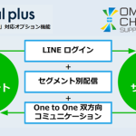トランスコスモス、フィードフォースと協業しLINE「Official Web App」に対応したサービスを提供開始