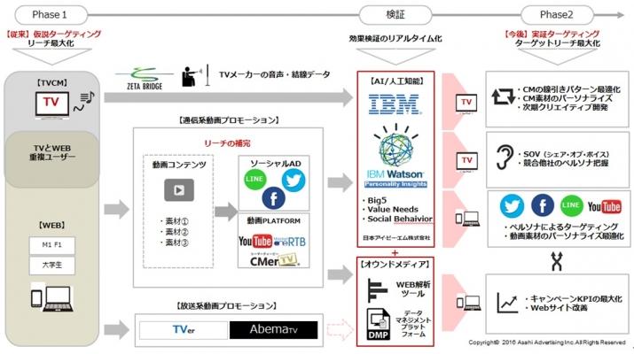 朝日広告社、テレビメタデータと人工知能を活用した キャンペーンマネジメントの実証プロジェクトを実施