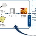NHNテコラス、データフィードマネジメントサービス「ADmatic Feed Manager」を提供開始