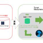 ソネット・メディア・ネットワークスの「Logicad」、アドビの「Adobe Audience Manager」との連携を開始