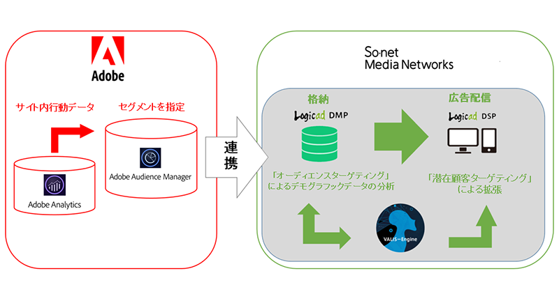 DSP『Logicad』、アドビのオーディエンス管理ソリューション『Adobe Audience Manager』と連携した広告配信を開始