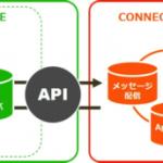 デジタルガレージ、ゲームアプリリテンション施策を支援するLINE配信サービス「CONNECT BAY for Game Apps」を提供