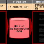 オプト、日本KFCのデータ統合マーケティングを推進