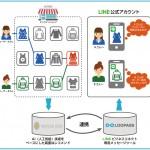 シルバーエッグ・テクノロジー、リアルタイム・レコメンドメールサービス「レコガゾウ」と トライコーンのLINE ビジネスコネクト専用ツール「LOOPASS」を連携