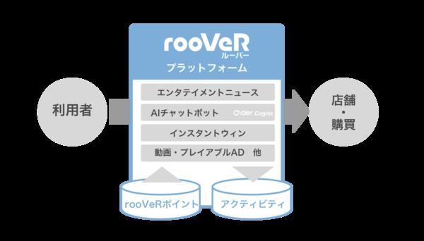 エンタテイメント・マーケティングプラットフォーム「rooVeR」