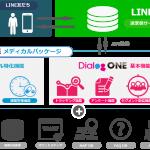 DAC、医療用医薬品業界特化型のLINEビジネスコネクト対応ソリューション「DialogOneメディカルパッケージ」の提供を開始