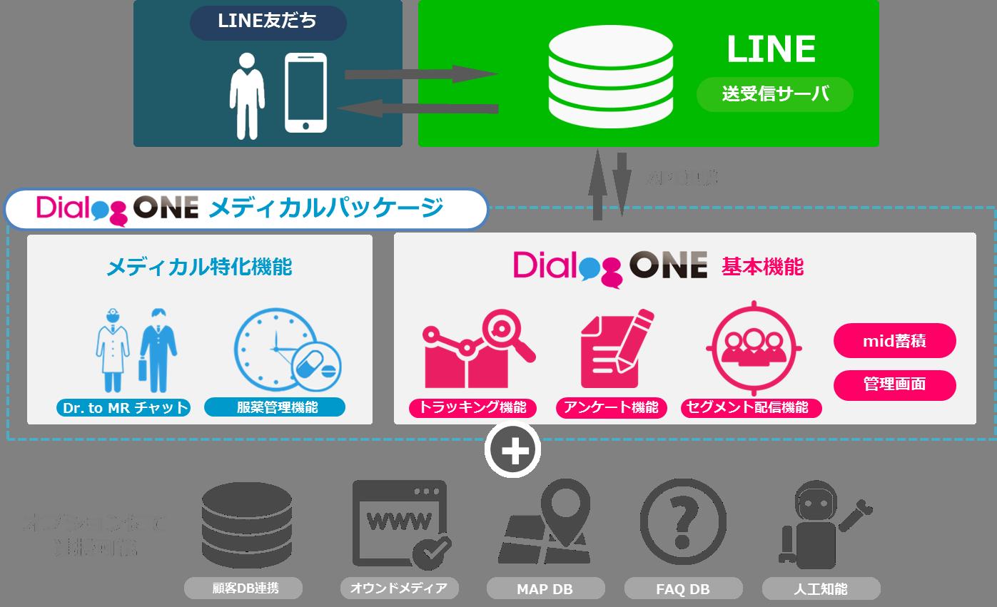 DialogOneメディカルパッケージ