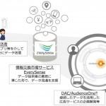 DAC、IoTプラットフォームサービスのエブリセンス社の「情報交換市場サービス EverySense」に参画し新たなターゲティング広告商品を開発