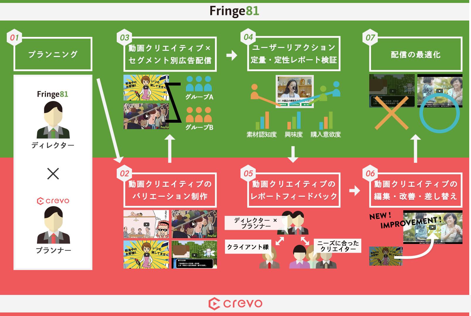 fringe81とCrevo