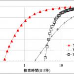 Yahoo! JAPAN、ビッグデータ分析の高速化を実現する世界最速クラスの高次元データ検索技術「NGT」を特許実施権無償提供とオープンソースソフトウェアとして公開開始