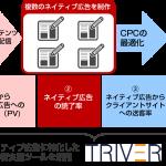 オールアバウト、ネイティブ広告の態度変容効果を最適化する 「運用型コンテンツマーケティング」の提供開始
