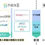 ファンコミュニケーションズの「nex8」、 データフィード最適化ツール「Gyro-n DFM」と連携