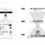 サムライト、NewsPicksのブランドアカウント販売・運用に関するパートナー契約を締結