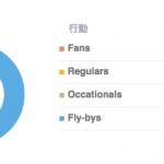 ログリー、メディアサイトのユーザー定着と増加を支援するツール「Loyalfarm」を発表
