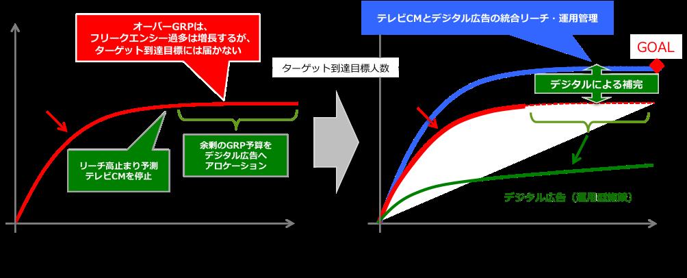 統合広告管理によるリーチ補完の概念図