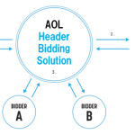 AOLプラットフォームズ・ジャパンの SSP「ONE by AOL: Display MP」、ヘッダービディング への対応を開始