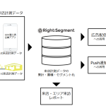 サイバーエージェントのDMP「RightSegment」、「来店計測機能」を追加