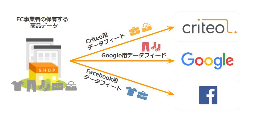 図2 データフィード動作イメージ