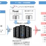 マイクロアド、マーケティング基盤構築サービス「UNIVERSE」とトレジャーデータの提供する「TREASURE DMP」とのデータ連携を開始