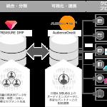 DACのDMP「AudienceOne®」、トレジャーデータの「TREASURE DMP」とデータ連携を開始