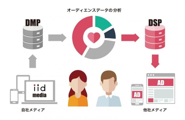 IID PTDの仕組み
