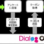DACの「DialogOne」、LINE Beaconを活用したO2Oトラッキングに対応