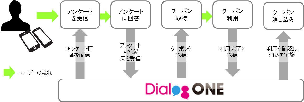 dialogone_beacon