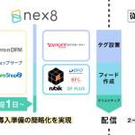 ファンコミュニケーションズの「nex8」、データフィードマネジメント「RubikFeed」と連携