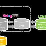 DAC、LINE上でリアルタイムでの顧客サポートを可能にする「トークサポート」の提供を開始