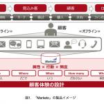富士通とMarketo、マーケティングオートメーション事業で協業
