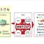 ヒトクセ、「楽天DSP」と「SmartCanvas」「カメレオン」を連携したサービスを提供開始