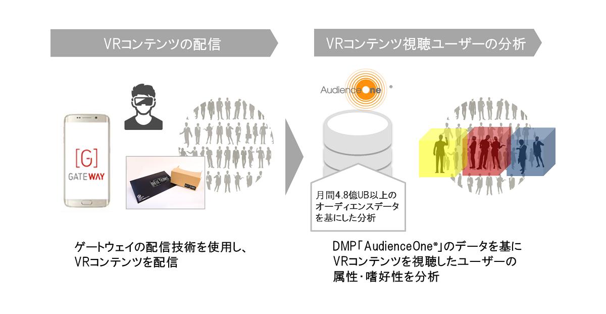 DAC VR