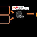 アクティブコア、メールのA/Bテストを自動で最適化する新機能を実装