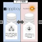 DAC、アプリ向けマーケティングオートメーションを提供するAppboyと業務提携