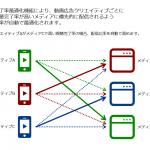 サイバーエージェントのスマホ動画アドネットワーク「LODEO」、 クリエイティブの視聴完了率をもとに配信を最適化する機能を追加