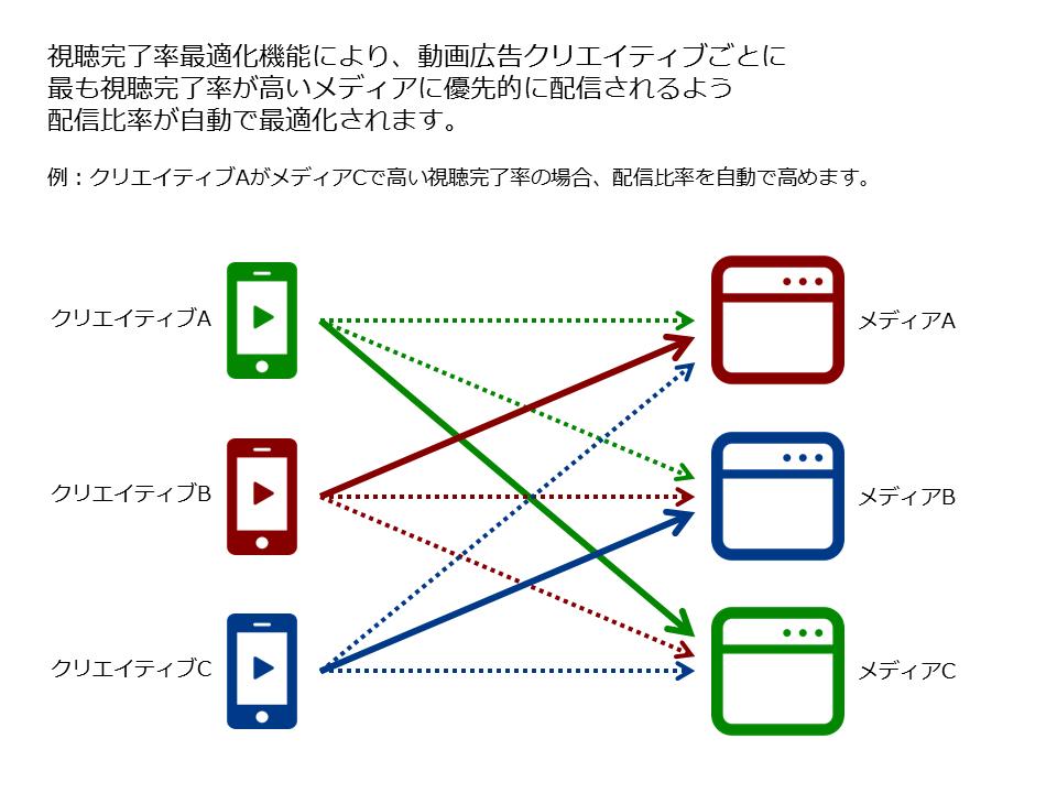 視聴完了率最適化機能の概要図