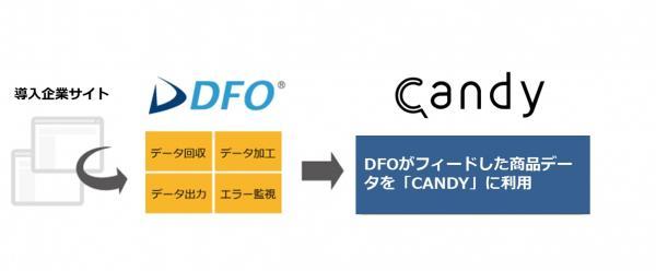 コマースリンクのDFOがスリーアイズ「CANDY」のデータ作成を開始