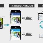 アライドアーキテクツ、テレビCMを活用したSNS動画広告配信・測定パッケージを提供開始