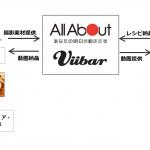 デジタル動画のViibar、オールアバウトと共同でマイクロインフルエンサーを活用した動画マーケティングサービスを提供開始