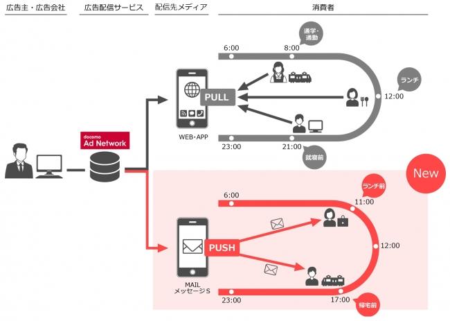 docomo Ad Network概要図