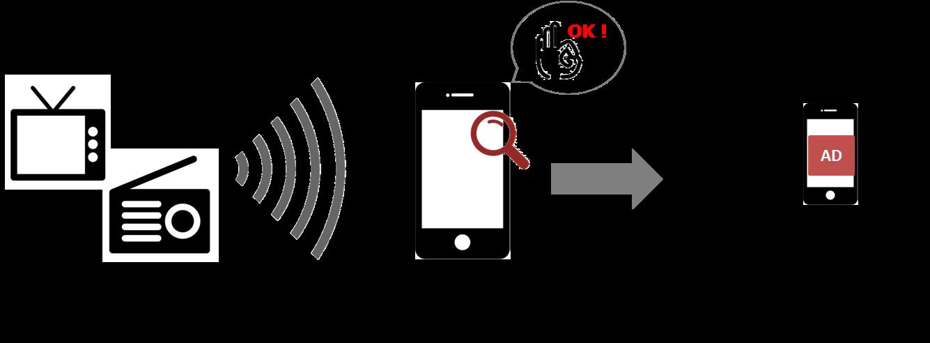 DACの音声情報