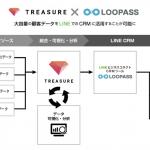 TREASURE DMP、トライコーンのLINE専用ASP 「LOOPASS」 と連携